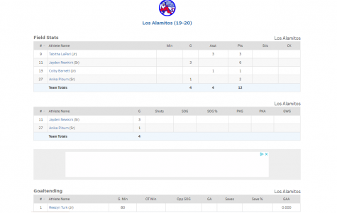 Stats of the Game for Los Al Credit: Maxpreps